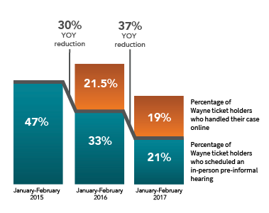 Graphic showing over 30% year over year reduction in in-person hearings